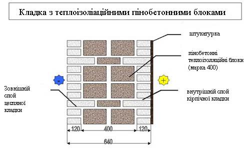 C:\Users\Елена\Desktop\Кладка-с-теплоизоляционным-пенобетоном.jpg