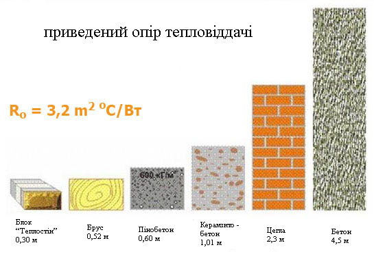 C:\Users\Елена\Desktop\Сравнение-теплоотдачи-разных-материалов.jpg