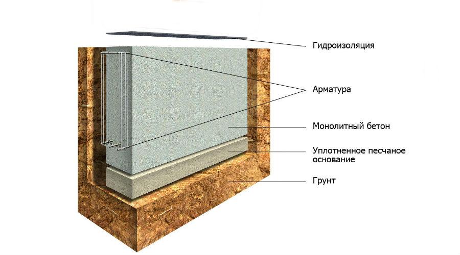 Фундамент для будинку з газобетону: який вибрати?